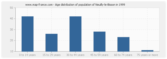 Age distribution of population of Neuilly-le-Bisson in 1999