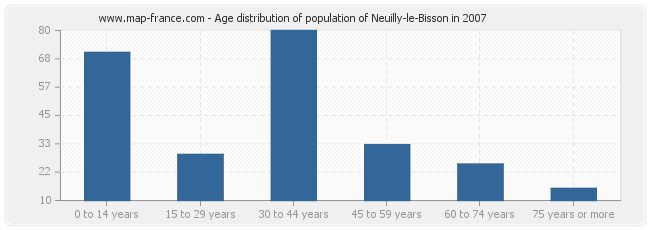 Age distribution of population of Neuilly-le-Bisson in 2007