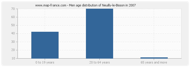 Men age distribution of Neuilly-le-Bisson in 2007
