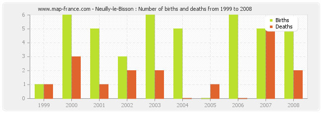 Neuilly-le-Bisson : Number of births and deaths from 1999 to 2008