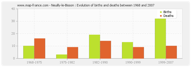 Neuilly-le-Bisson : Evolution of births and deaths between 1968 and 2007