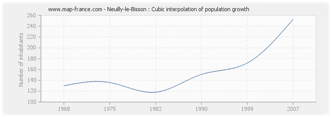 Neuilly-le-Bisson : Cubic interpolation of population growth