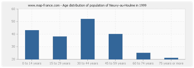 Age distribution of population of Neuvy-au-Houlme in 1999