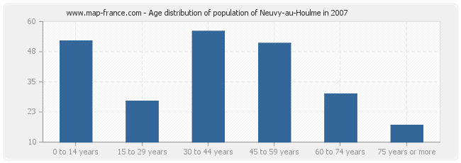 Age distribution of population of Neuvy-au-Houlme in 2007