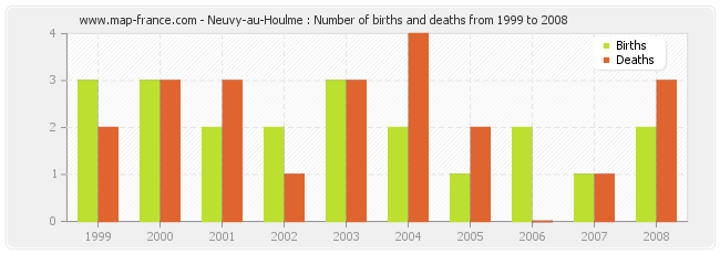 Neuvy-au-Houlme : Number of births and deaths from 1999 to 2008