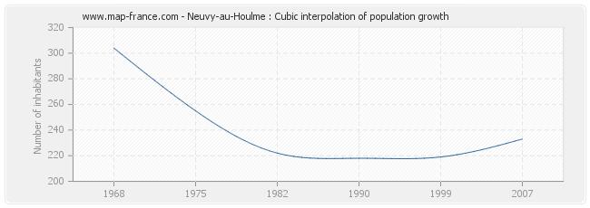 Neuvy-au-Houlme : Cubic interpolation of population growth