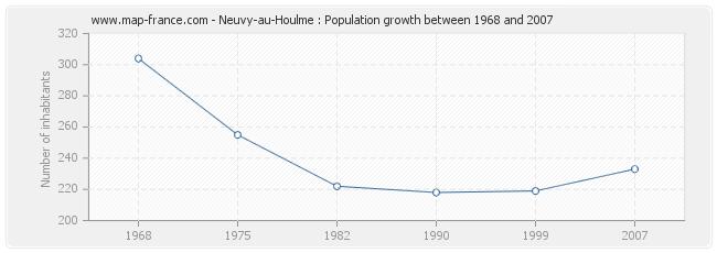 Population Neuvy-au-Houlme