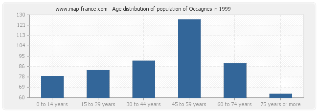 Age distribution of population of Occagnes in 1999