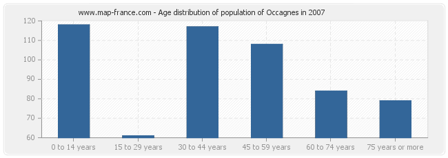Age distribution of population of Occagnes in 2007