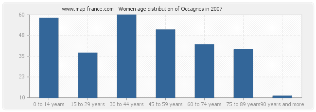 Women age distribution of Occagnes in 2007