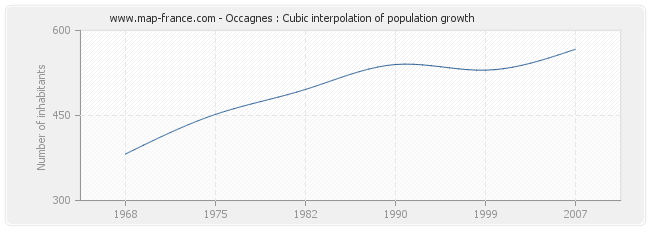 Occagnes : Cubic interpolation of population growth