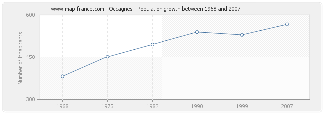 Population Occagnes