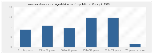 Age distribution of population of Ommoy in 1999