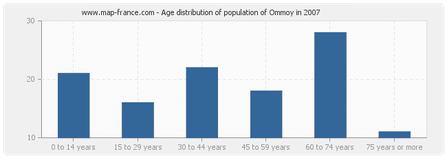Age distribution of population of Ommoy in 2007
