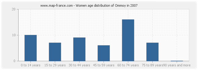 Women age distribution of Ommoy in 2007