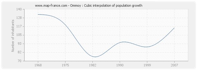 Ommoy : Cubic interpolation of population growth
