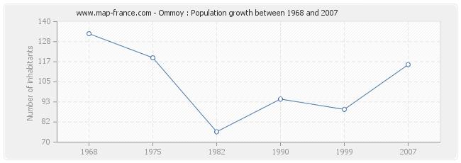 Population Ommoy