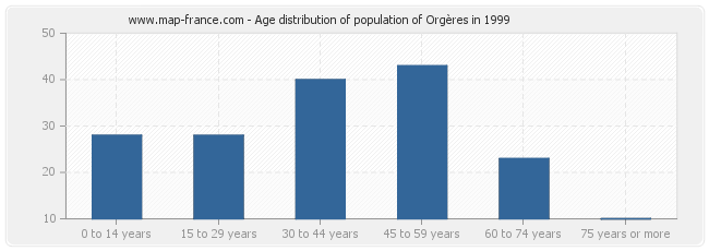 Age distribution of population of Orgères in 1999