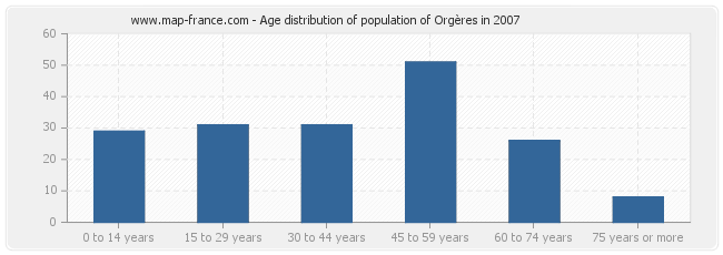 Age distribution of population of Orgères in 2007