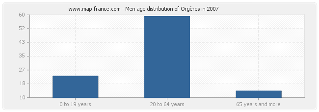 Men age distribution of Orgères in 2007