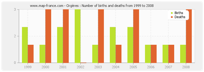 Orgères : Number of births and deaths from 1999 to 2008