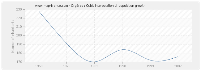 Orgères : Cubic interpolation of population growth