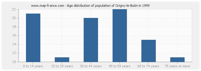 Age distribution of population of Origny-le-Butin in 1999