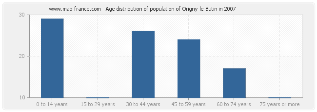 Age distribution of population of Origny-le-Butin in 2007