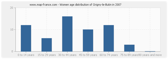 Women age distribution of Origny-le-Butin in 2007