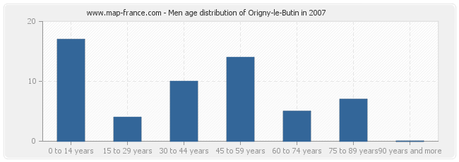 Men age distribution of Origny-le-Butin in 2007