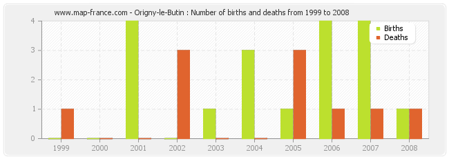 Origny-le-Butin : Number of births and deaths from 1999 to 2008