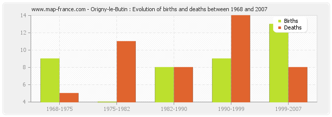 Origny-le-Butin : Evolution of births and deaths between 1968 and 2007