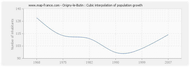 Origny-le-Butin : Cubic interpolation of population growth