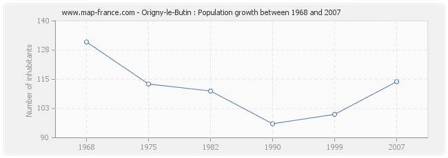 Population Origny-le-Butin