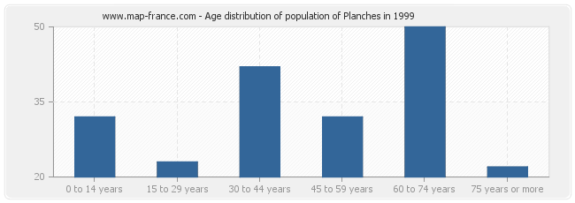 Age distribution of population of Planches in 1999