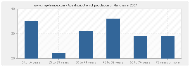Age distribution of population of Planches in 2007