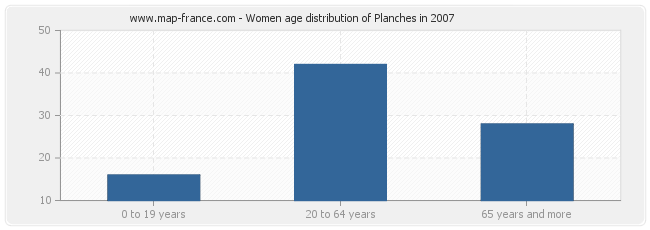 Women age distribution of Planches in 2007