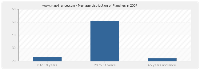 Men age distribution of Planches in 2007