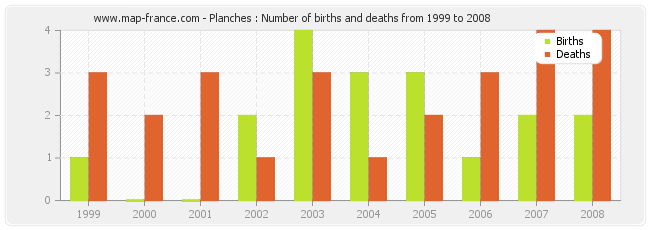 Planches : Number of births and deaths from 1999 to 2008