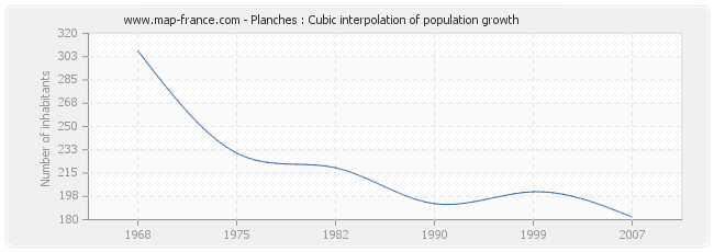 Planches : Cubic interpolation of population growth