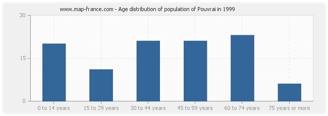 Age distribution of population of Pouvrai in 1999