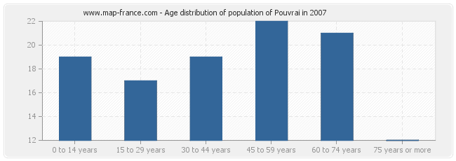 Age distribution of population of Pouvrai in 2007