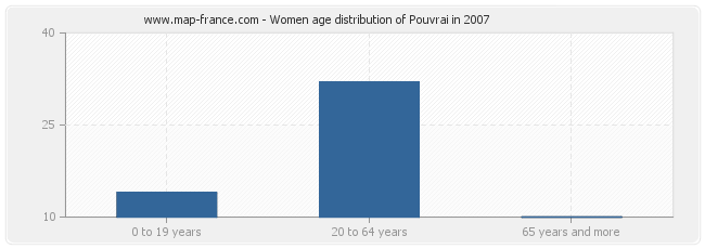 Women age distribution of Pouvrai in 2007