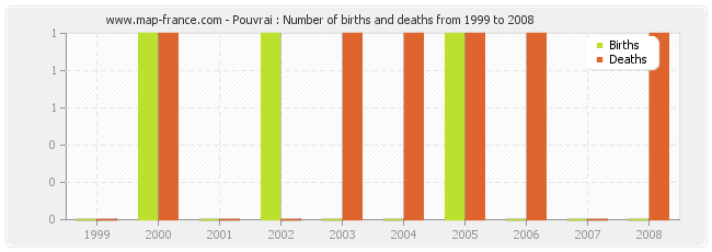 Pouvrai : Number of births and deaths from 1999 to 2008