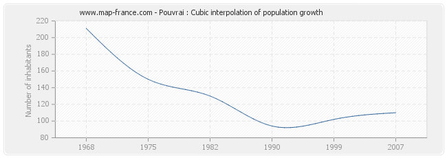 Pouvrai : Cubic interpolation of population growth
