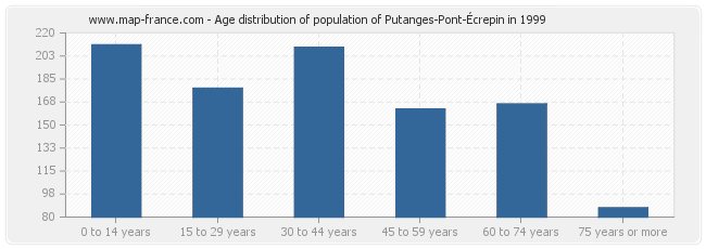 Age distribution of population of Putanges-Pont-Écrepin in 1999