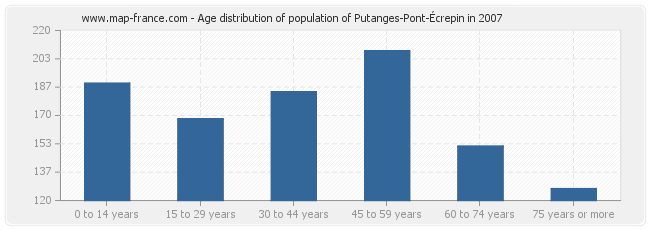 Age distribution of population of Putanges-Pont-Écrepin in 2007