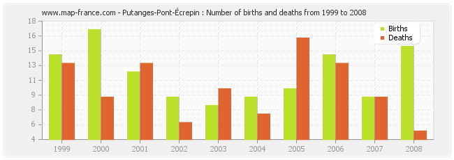 Putanges-Pont-Écrepin : Number of births and deaths from 1999 to 2008