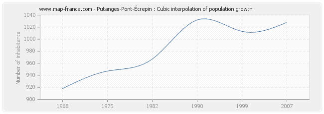 Putanges-Pont-Écrepin : Cubic interpolation of population growth