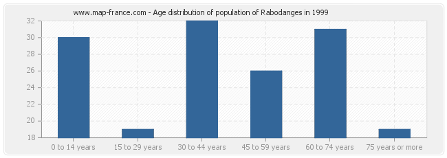 Age distribution of population of Rabodanges in 1999